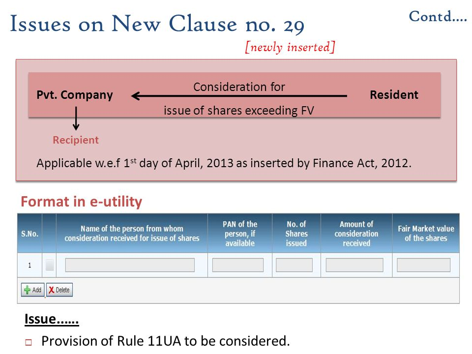 Issues on New Clause no. 29 [newly inserted]